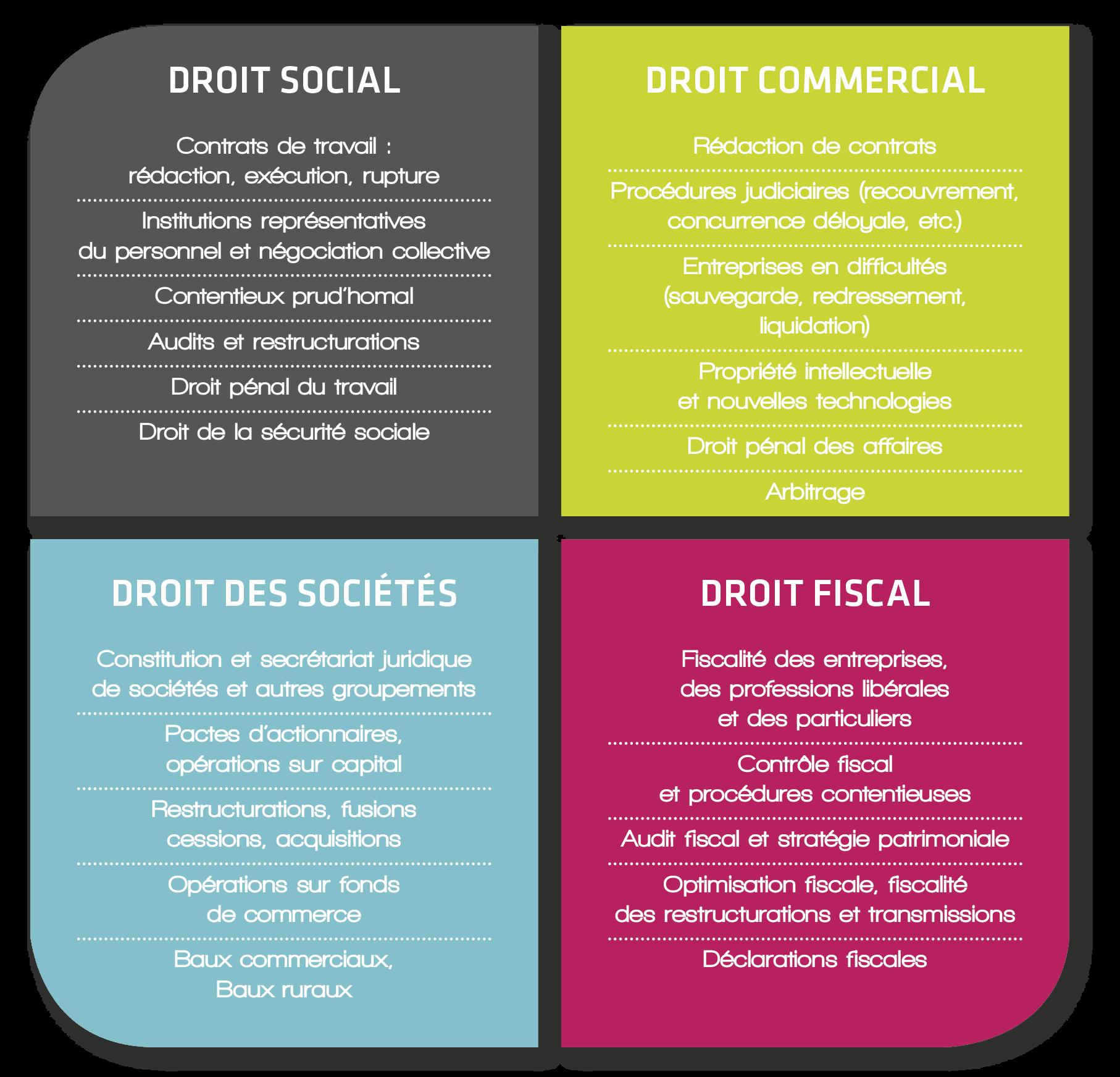 Notre organisation : droit social, commercial, des sociétés et fiscal